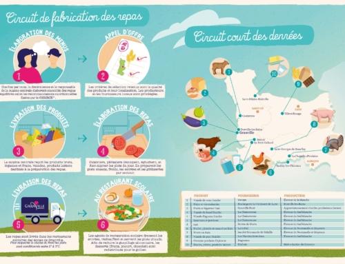 Restauration scolaire : les familles informées sur le contenu des repas de leurs enfants